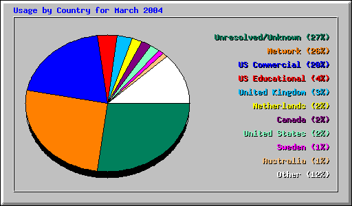 Usage by Country for March 2004